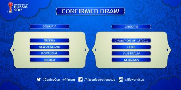 2017-FIFA-Confederations-Cup-draw.jpg